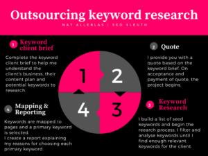 white label keyword research
